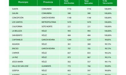 Más de 365 mil dosis han sido aplicadas en Santander