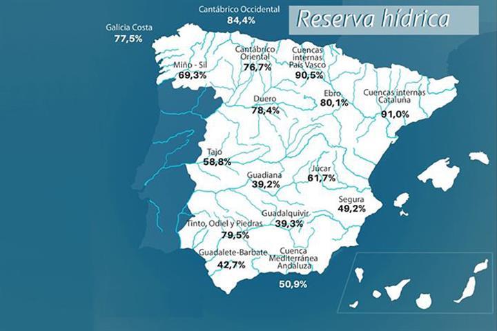 La reserva hídrica española se encuentra al 59,2 por ciento de su capacidad
