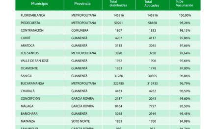 Con la distribución de más de 60 mil dosis Santander continúa la inmunización contra el COVID